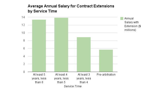 Salary for k Ext by ST