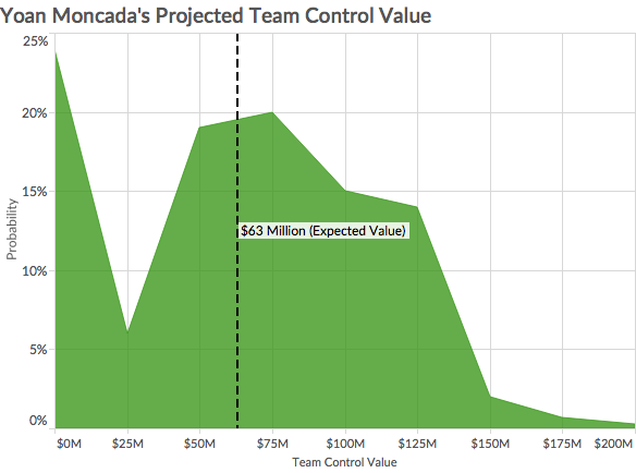 moncada-projected-value