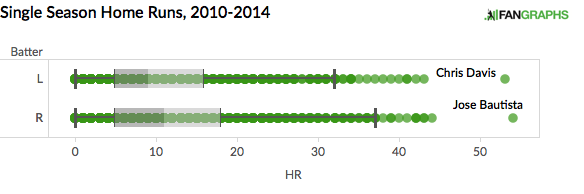2010-2014 Single Season HR