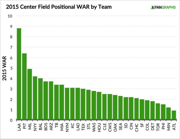 2015-Center-Field-Positional-WAR