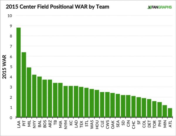 2015-Center-Field-Positional-WAR