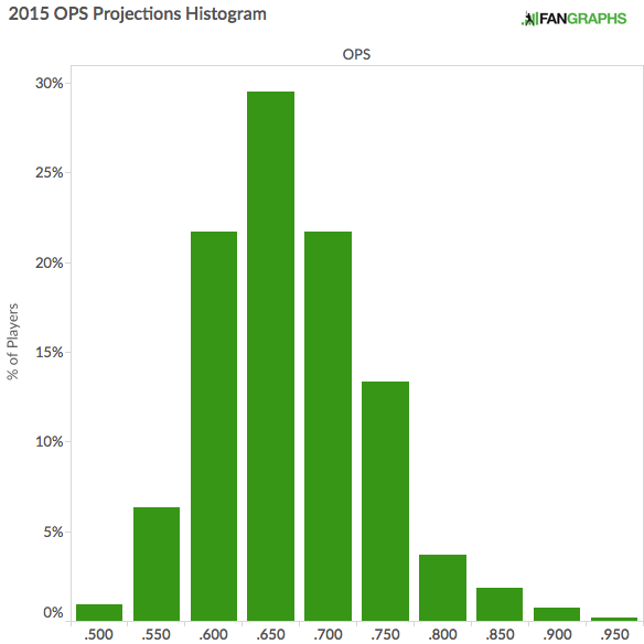2015 OPS Projections Histogram