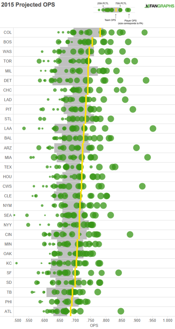 2015 Projected OPS Visualization