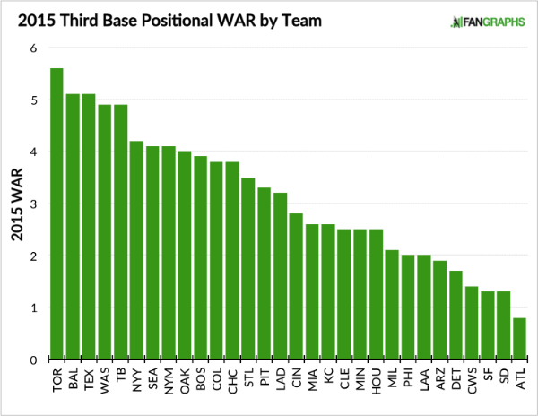 2015-Third-Base-Positional-WAR (1)