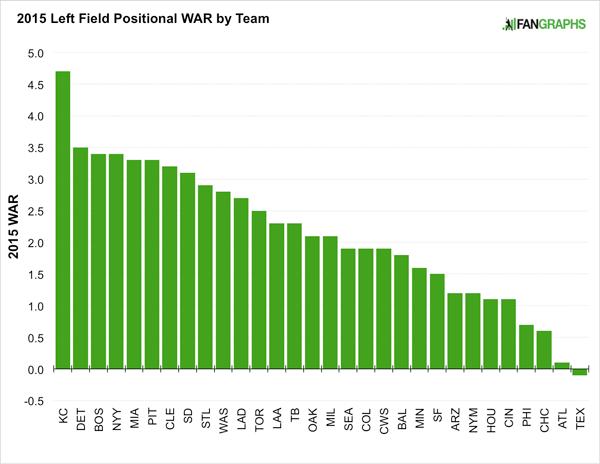 2015-left-field-positional-power-rankings