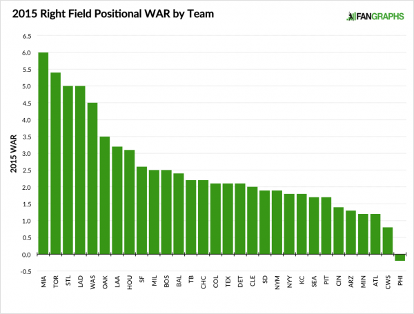 2015-right-field-positional-war