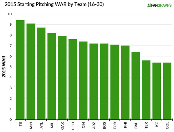 2015_fangraphs_startingpitchers_war_projection_16-30