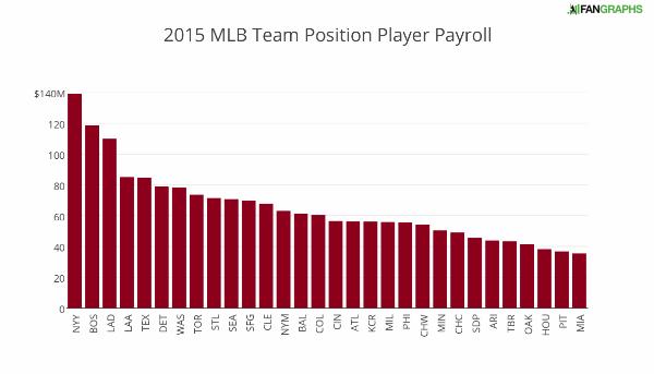 2015_mlb_team_position_player_payroll+(2)