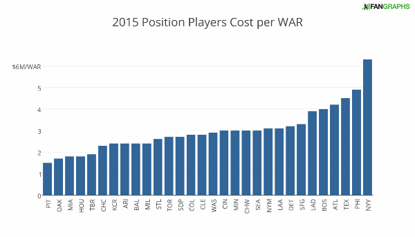 2015_position_players_cost_per_war (1)