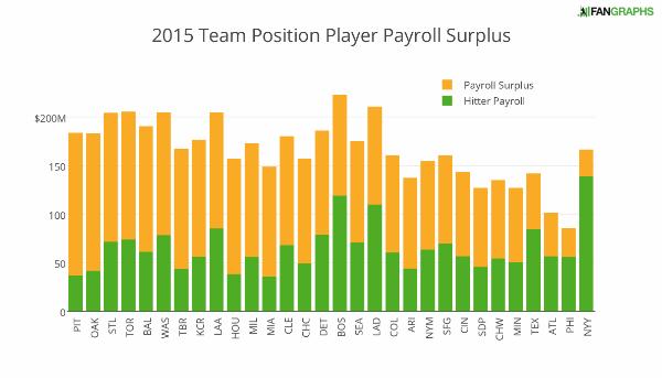 2015_team_position_player_payroll_surplus (1)
