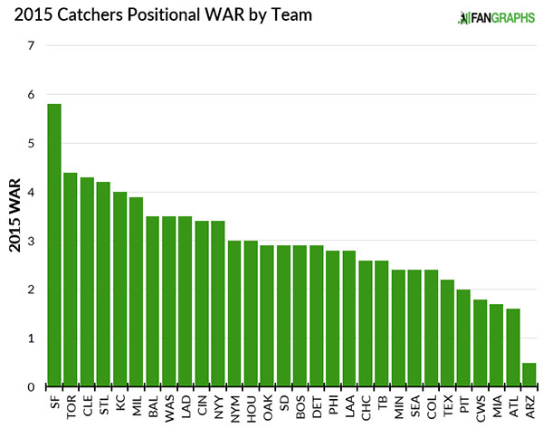 2015catchers_positional-power-rankings