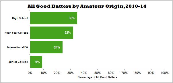 All Good Batters by Amateur Origin