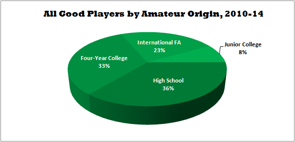 All Good Players by Amateur Origin