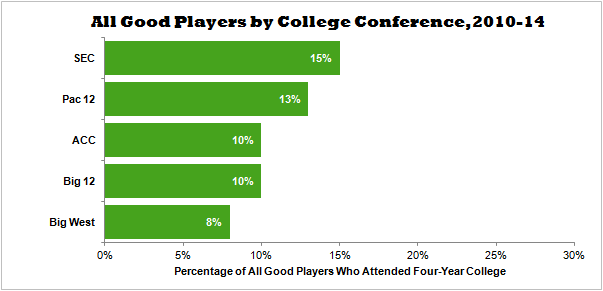 All Good Players by College Conference 2