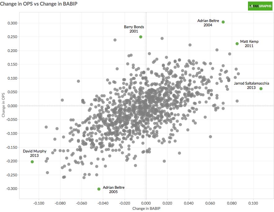 Change in OPS vs Change in BABIP