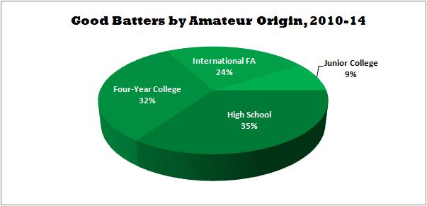 Good Batters by Amateur Origin