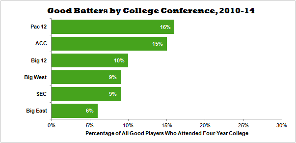 Good Batters by College Conference 2