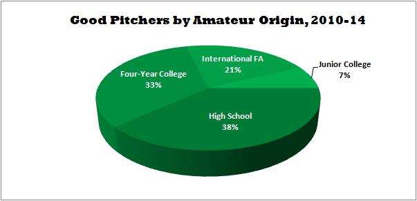 Good Pitchers by Amateur Origin