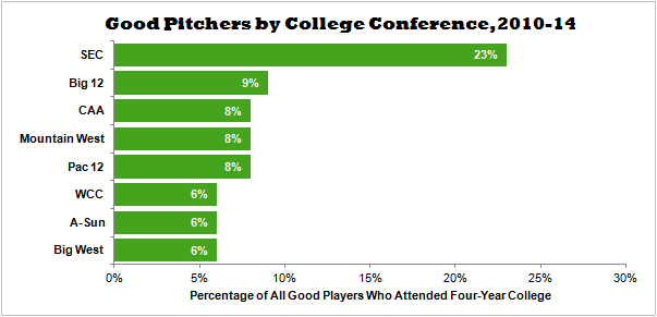 Good Pitchers by College Conference 2