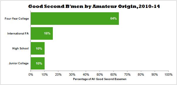 Good Second Basemen by Amateur Origin