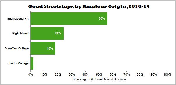 Good Shortstops by Amateur Origin