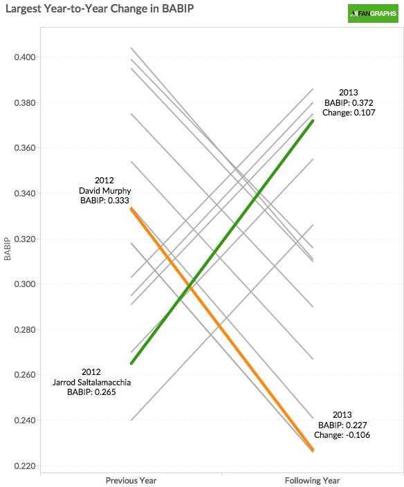 MLB Year to Year BABIP Comparison