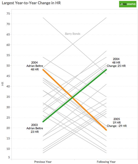 MLB Year to Year HR Comparison