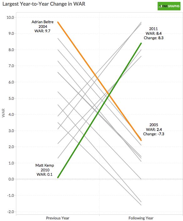 MLB Year to Year WAR Comparison