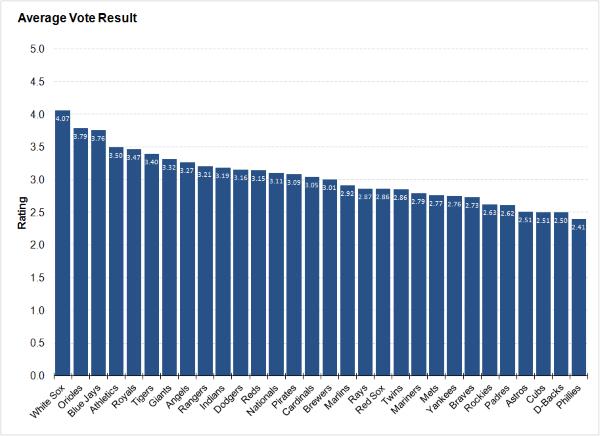 average_vote_result2
