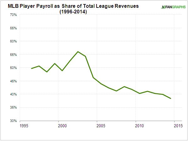 mlb-player-share-1994-2014
