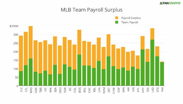 mlb_team_payroll_surplus (1)