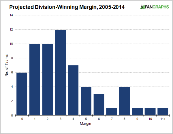 projected_division_winning_margin