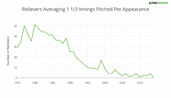 relievers_averaging_1_13_innings_pitched_per_appearance (1)
