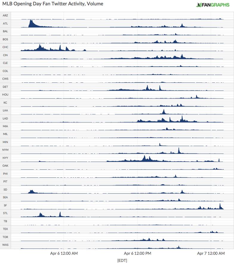 2015 MLB Twitter Volume