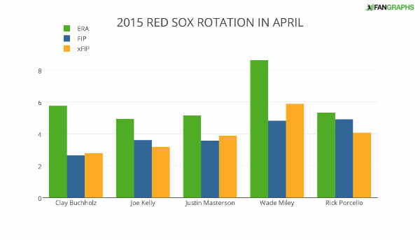 2015+RED+SOX+ROTATION+IN+APRIL