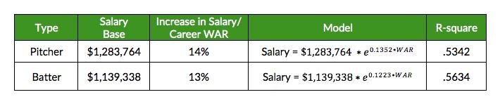 Arbitration Salary WAR