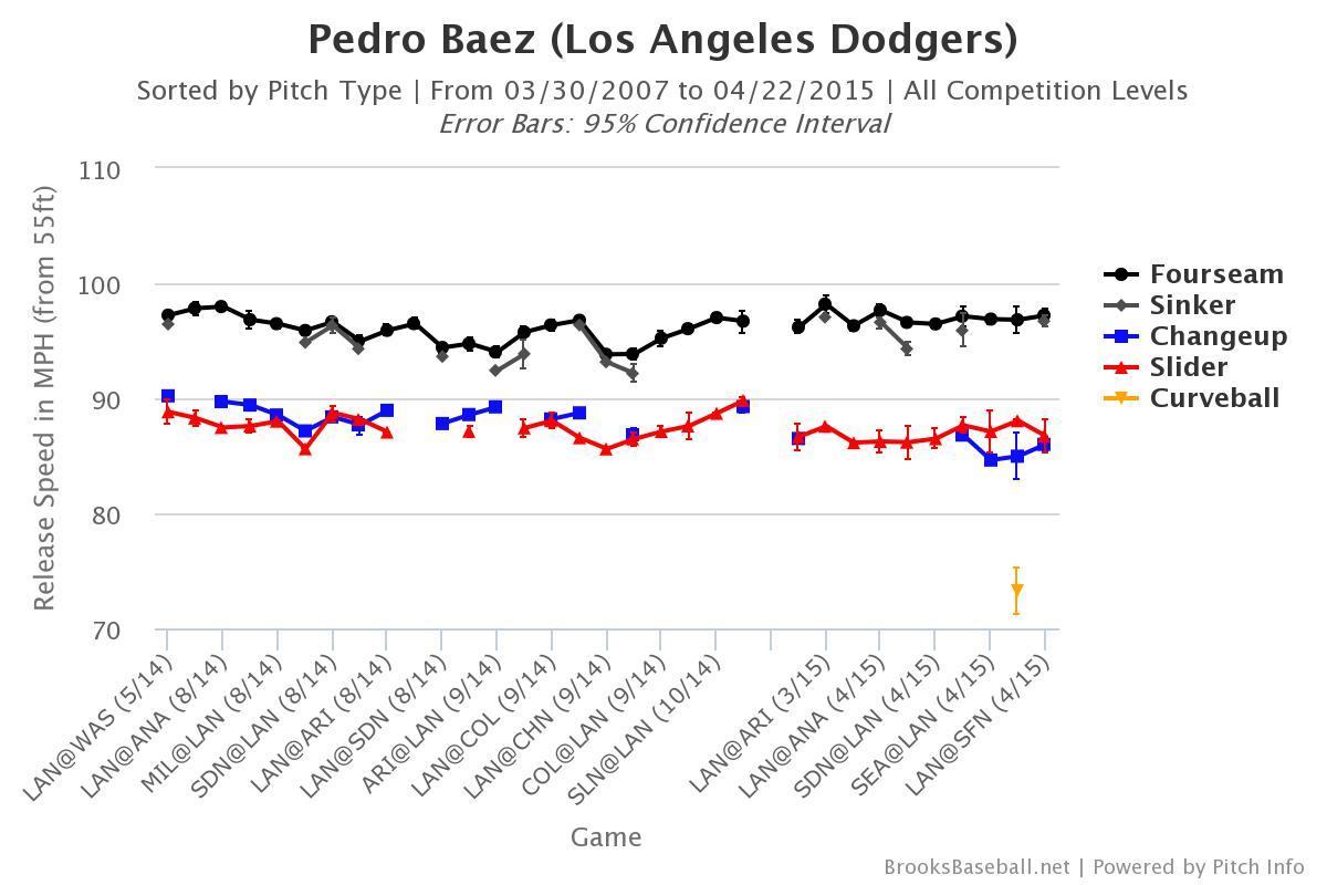 Brooksbaseball-Chart-6