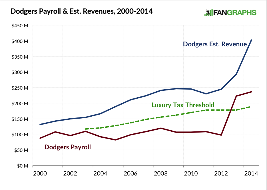 Dodgers Payroll and Estimated Revenue