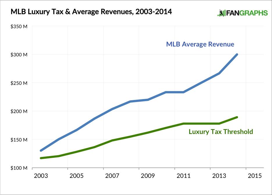 Luxury Tax Average Rev