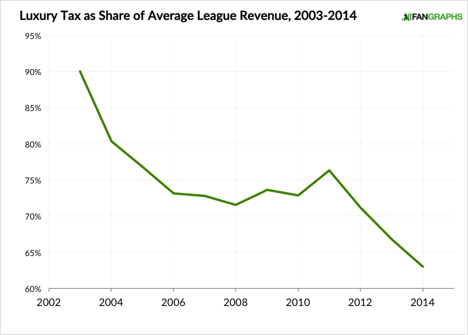 Luxury Tax as Share of MLB Revenue