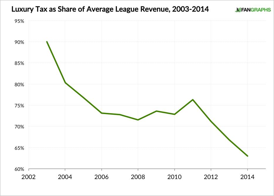 Luxury Tax as Share of MLB Revenue