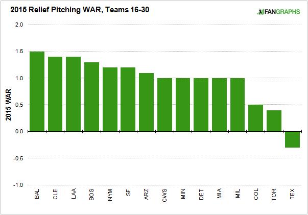 RP Graph, Teams 16 to 30