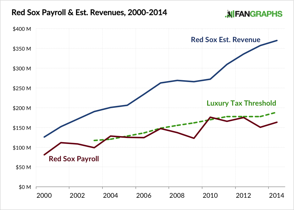 Red Sox Payroll and Estimated Revenue