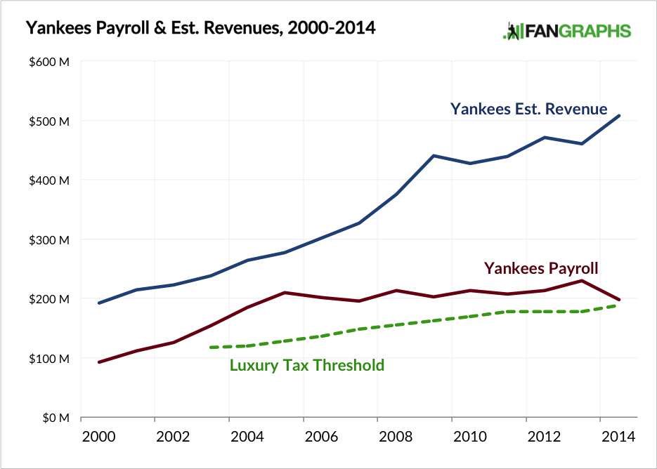 Yankees Payroll and Estimated Revenue