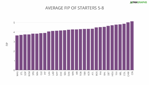 average_fip_of_starters_5-8 (1)