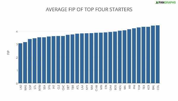 average_fip_of_top_four_starters (1)