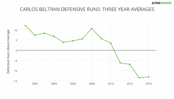 carlos_beltran_defensive_runs_three_year_averages (1)