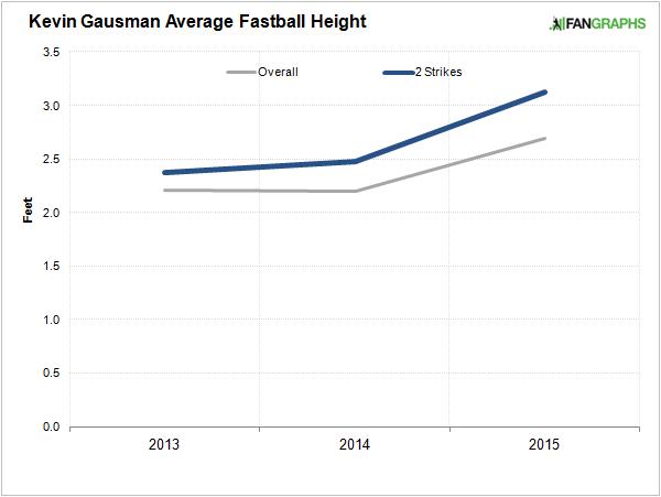 gausman-fastball-height