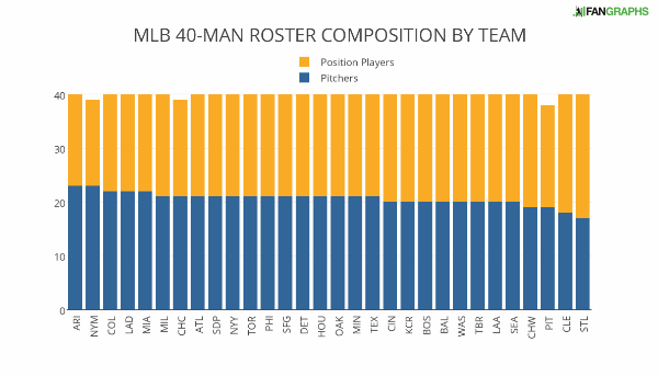 mlb_40-man_roster_composition_by_team (1)