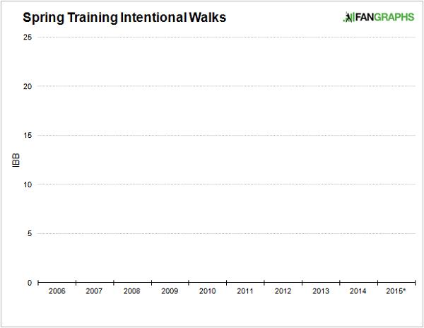 spring-training-intentional-walks-2
